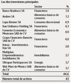 mejores fondos renta variable latinoamerica, aberdeen_