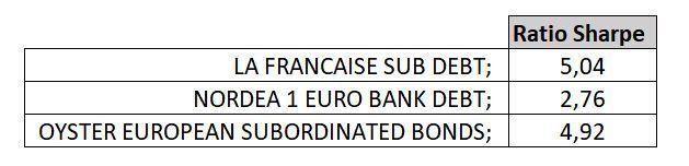 ratio sharpe fondos de renta fija_