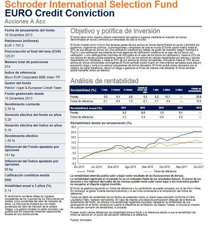 schroder euro credit conviction