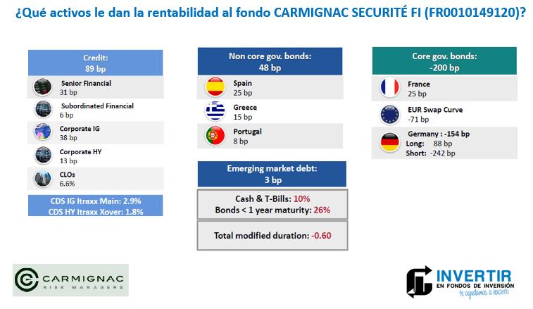 analisis rentabilidad cartera carmignac securite