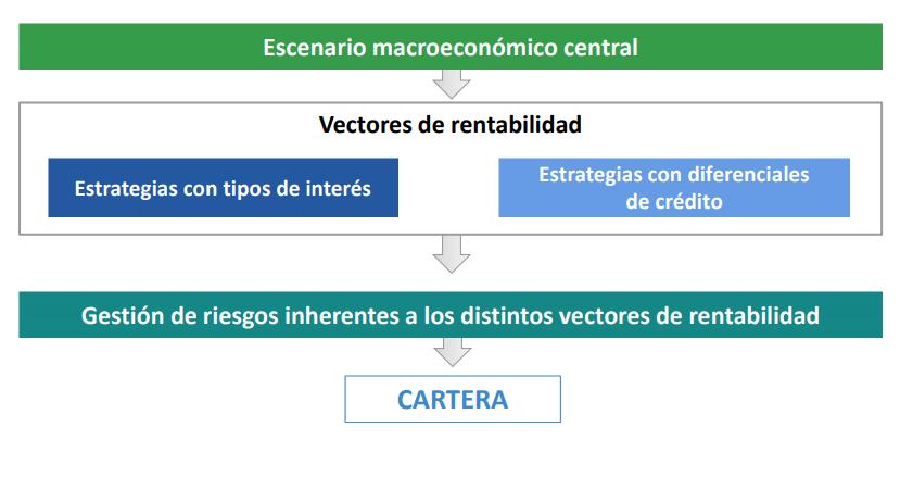 carmignac securite proceso de inversion
