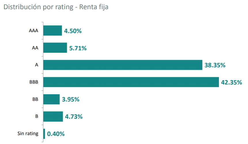 carmignac securite rating renta fija