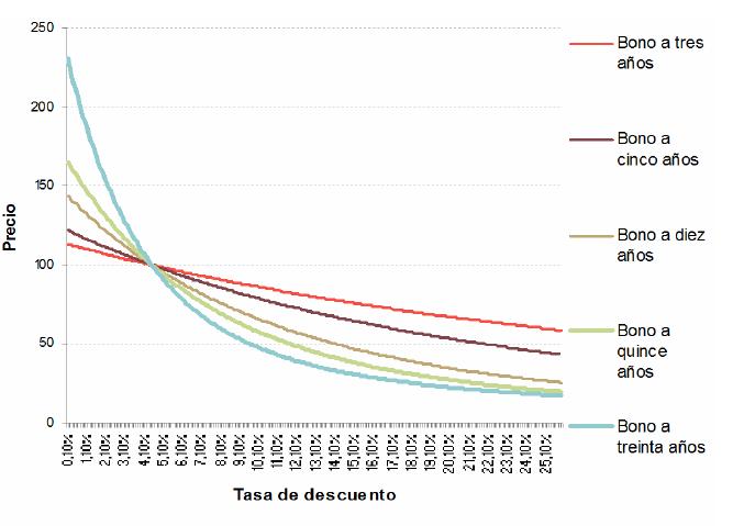 curva de bonos