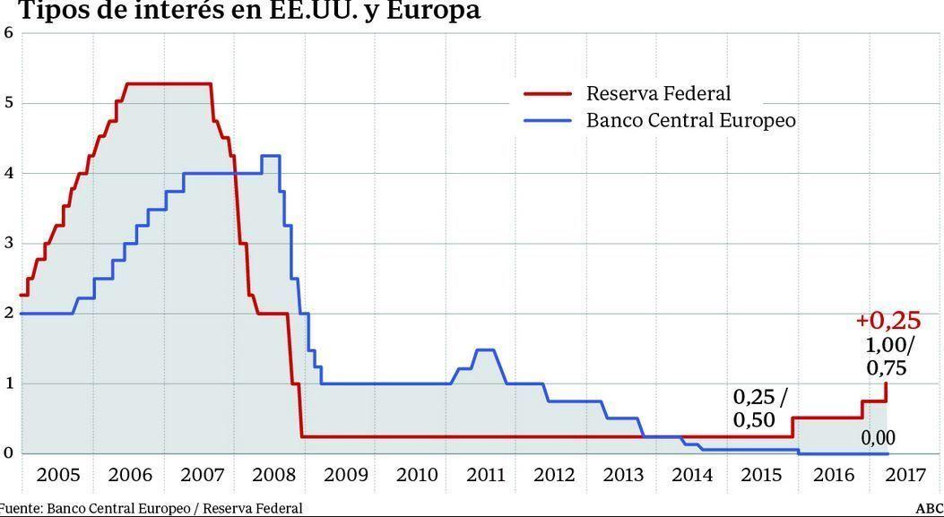curva de tipos de interes europa