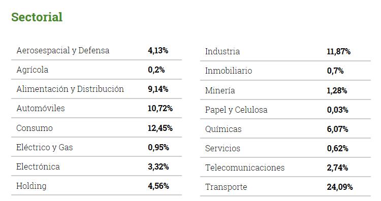 fondo cobas seleccion, sectores