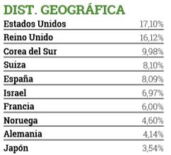 fondo inversion cobas seleccion, paises