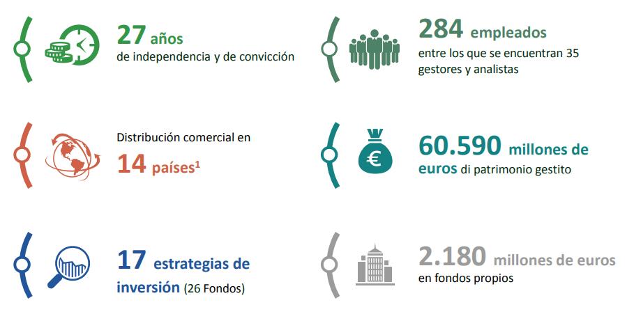 fondos de inversion carmignac