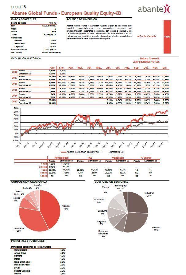 fondos inversion renta variable, abante