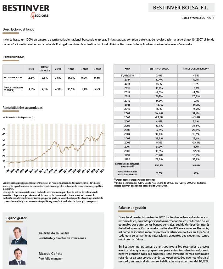 fondos inversion renta variable, bestinver
