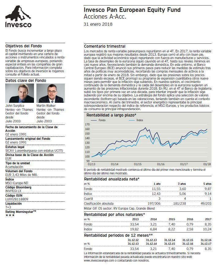 fondos inversion renta variable, invesco