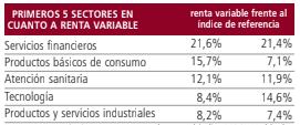 fondos mixtos de renta variable, MFS Meridian Global Total Return cartera