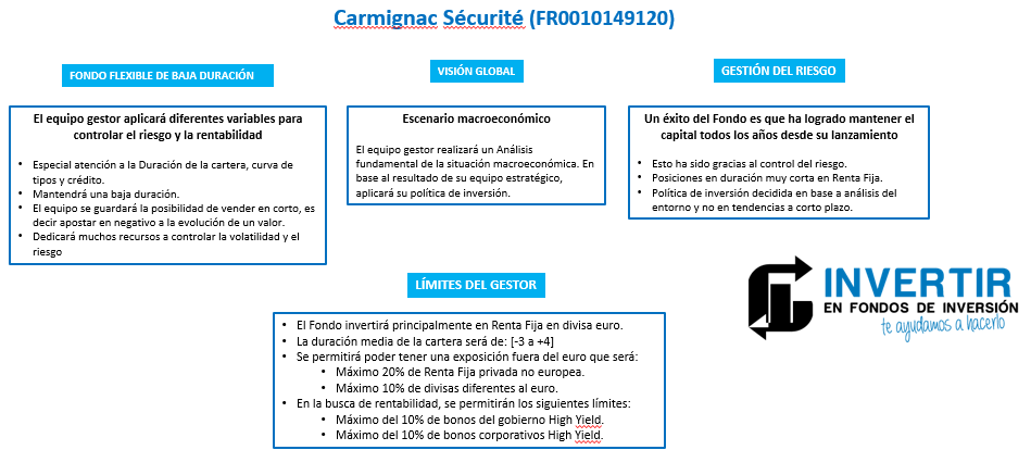 politica de inversion carmignac securite