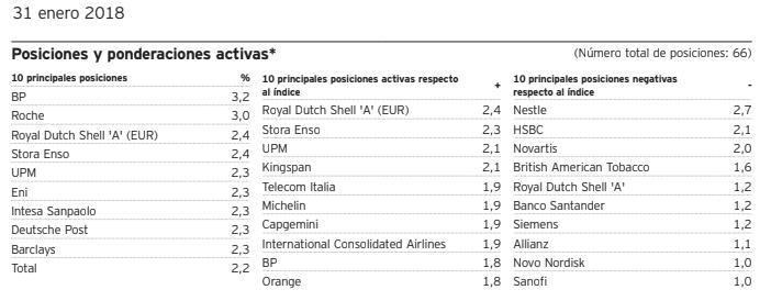 que son fondos de renta variable, Invesco Pan European Equity Fund