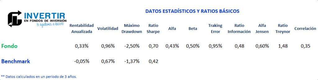 ratios carmignac securite