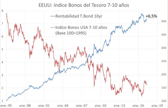 rentabilidad bono americano, invesco european high income