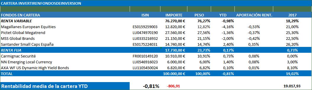riesgos cartera fondos de inversion