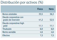 riesgos invertir en fondos, mg optimal_