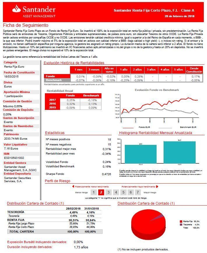mejores fondos renta fija a corto plazo, Fondo Santander Renta Fija corto plazo