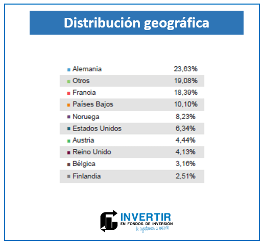 cartera paises magallanes european equity