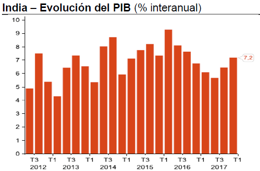 economia india, evolucion del pib india
