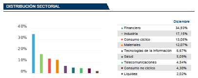 fondos franklin templeton india sectores
