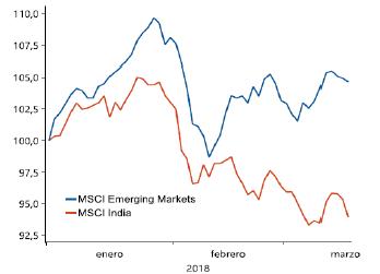 invertir en india