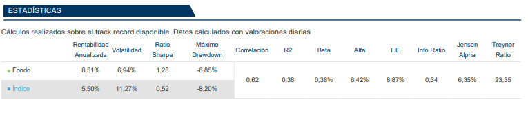 magallanes micro caps europe ratios