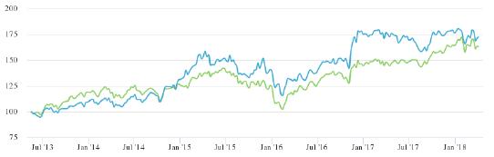 parvest equity usa rentabilidad historica