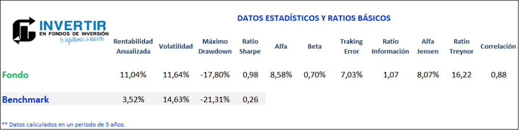 ratios magallanes european equity