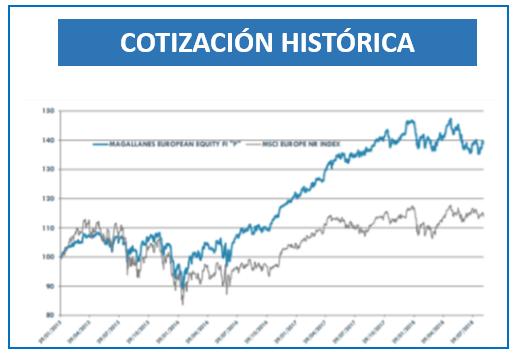 rentabilidad historica magallanes european equity