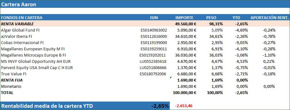seleccion fondos de inversion