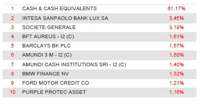 Cartera Amundi Cash Corporate