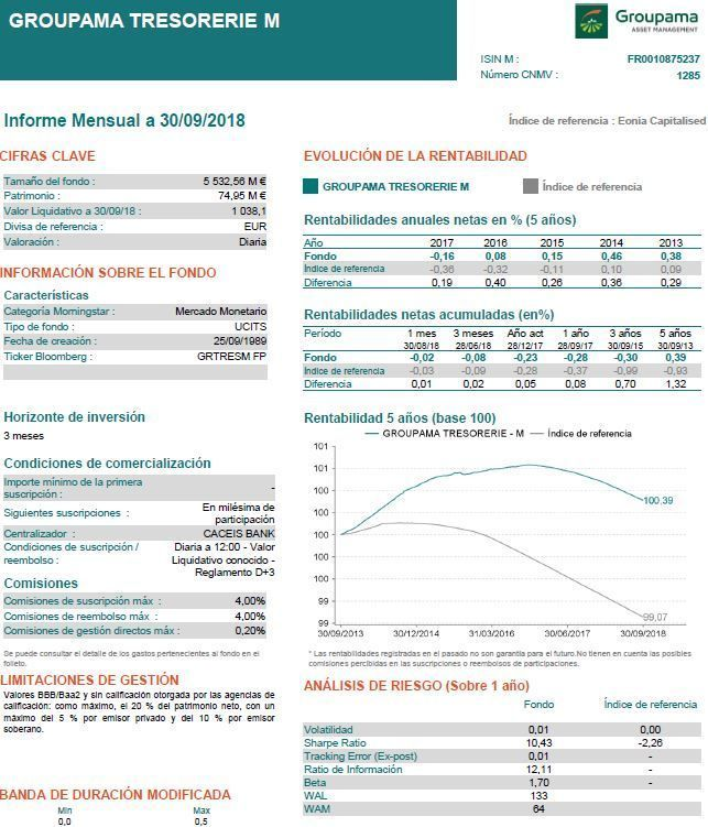 mejores fondos monetarios, Ficha groupama tresorerie fondo monetario