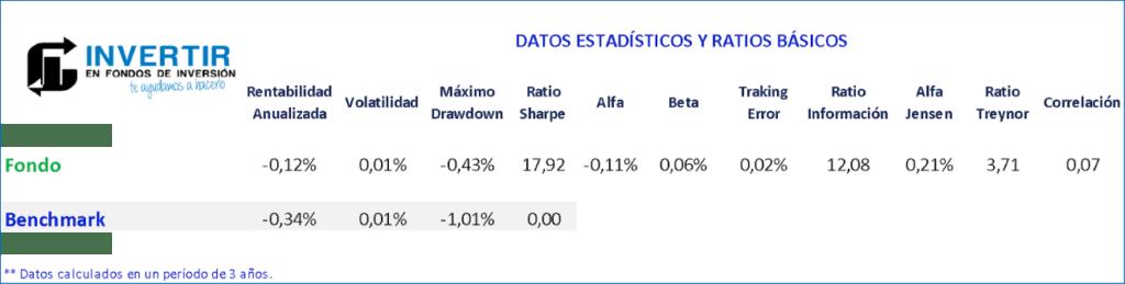 ratios amundi cash corporate
