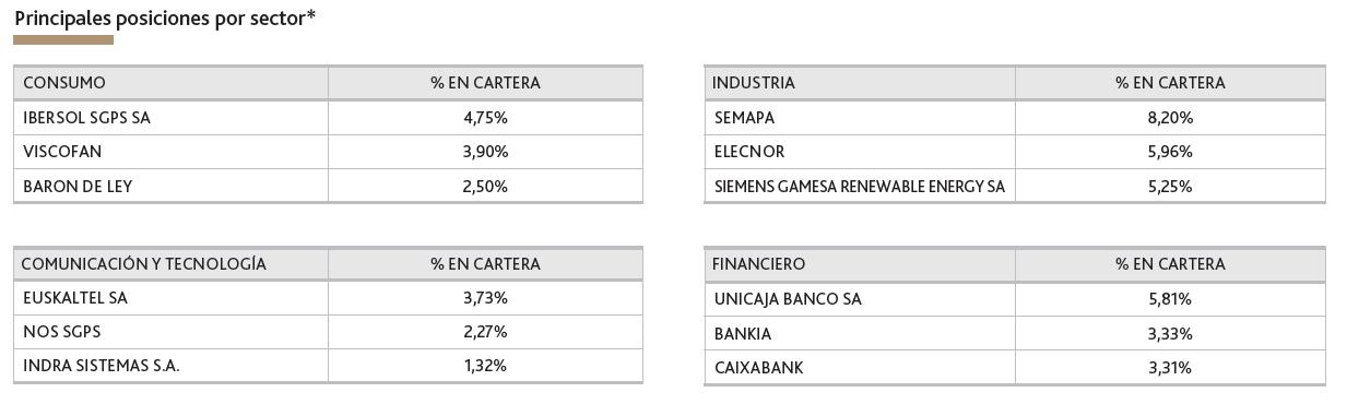bestinver bolsa sectores