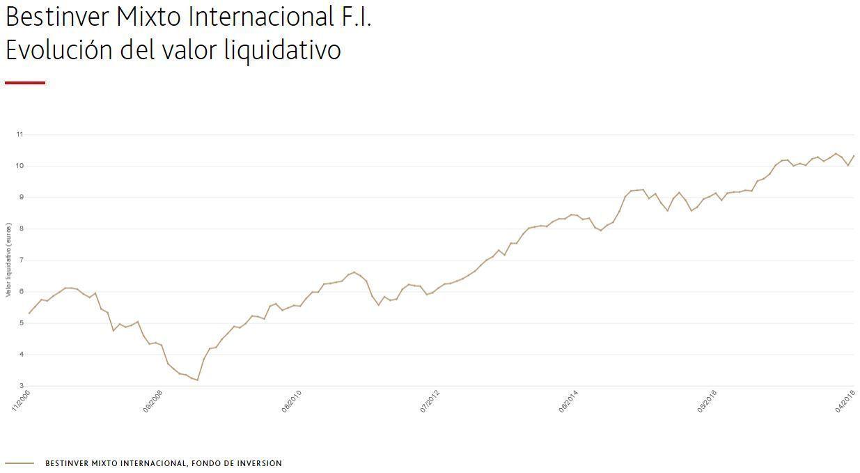 bestinver mixto internacional rentabilidad acumulada