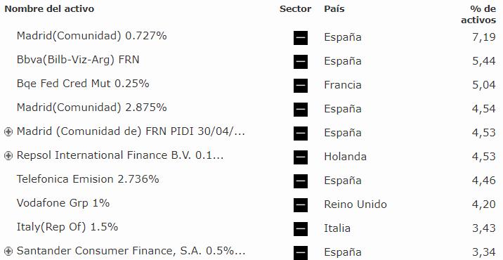 fondo renta fija europea a corto plazo