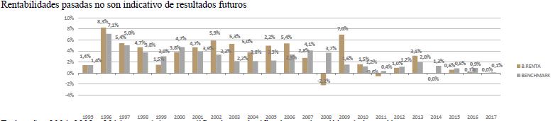 bestinver renta rentabilidad anual comparada