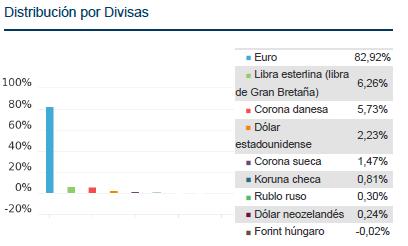 blackrock euro short duration divisas