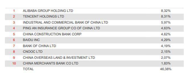 fondo amundi china equity posiciones
