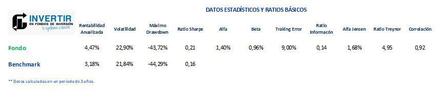 fondo amundi china equity ratios