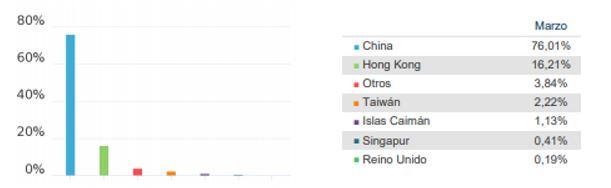 fondo fidelity china consumer exposicion geografica