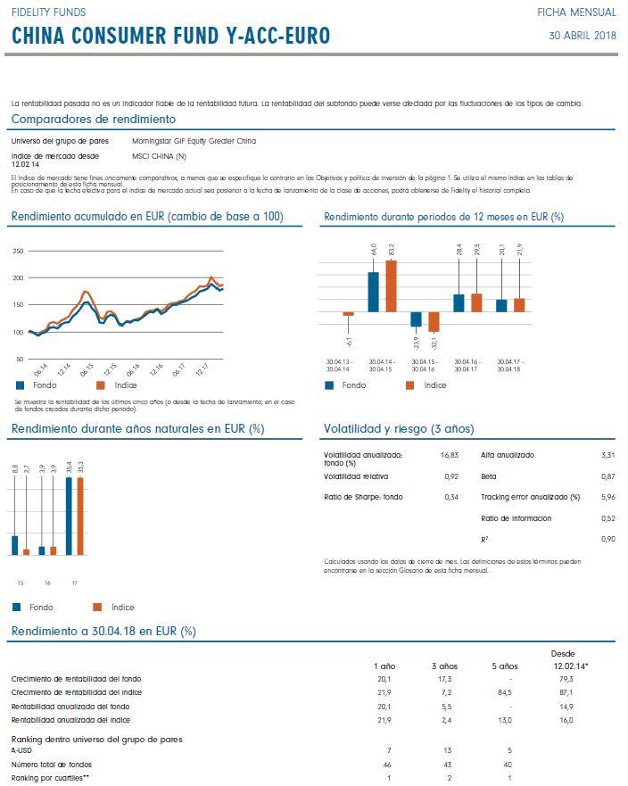 fidelity consumer fund, mejores fondos renta variable china