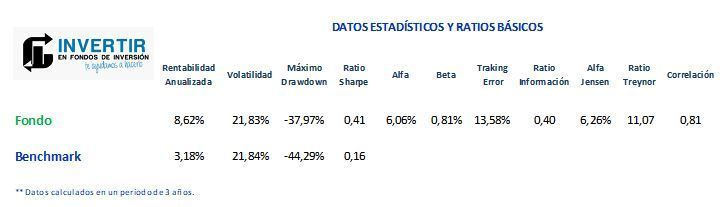fondo fidelity china consumer ratios analisis