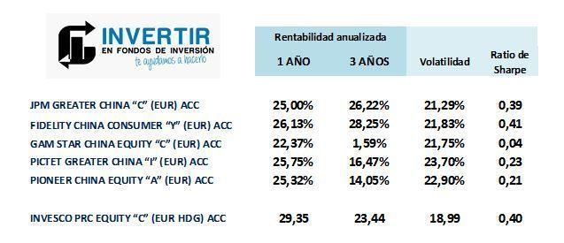 mejores fondos inversion china ratios