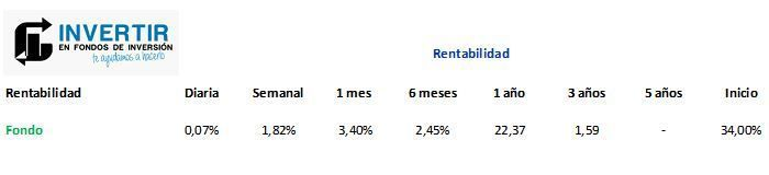 gam star china equity rentabilidad