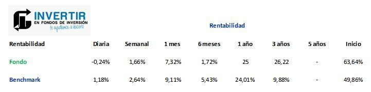jp morgan greater china rentabilidad