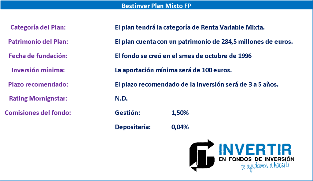 opinion Bestinver Plan Mixto FP, datos generales