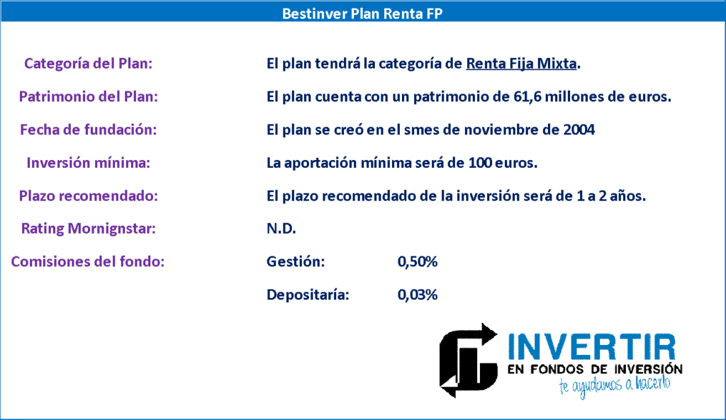 opinion Bestinver Plan Renta FP, datos generales