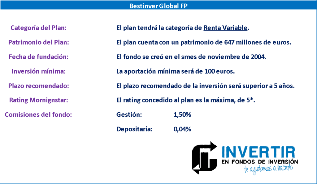 opinion bestinver Global FP, datos generales